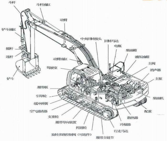 挖掘机各结构件的作用分别是什么